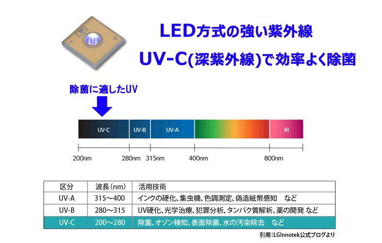 LED方式の強い紫外線。UV-C(深紫外線)で効率よく除菌
